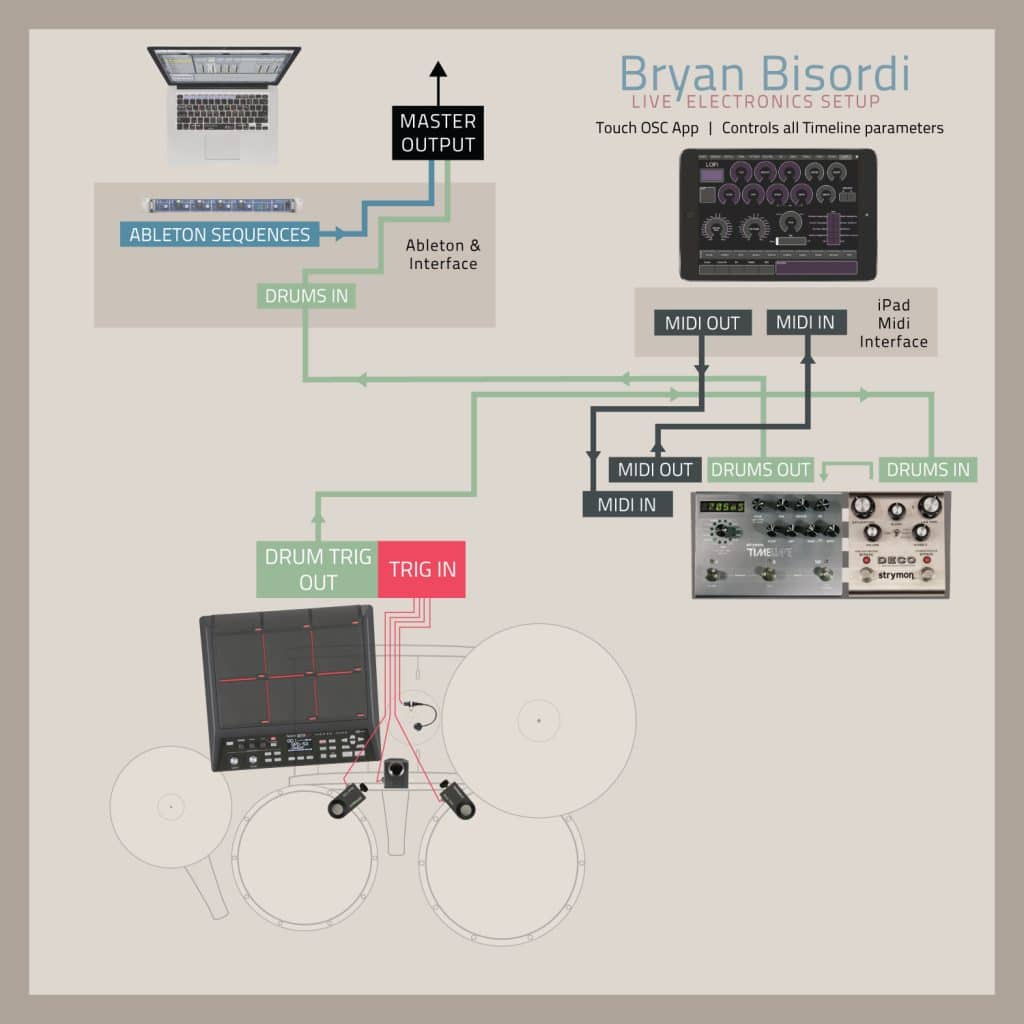 Bryan Bisordi Effects Pedal Drum Setup