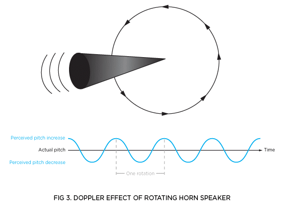 FIG 3. DOPPLER EFFECT OF ROTATING HORN SPEAKER