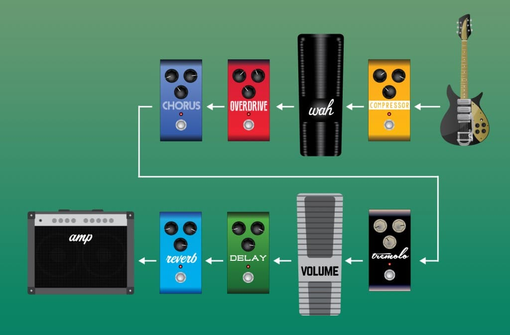 Effects Pedal signal chain