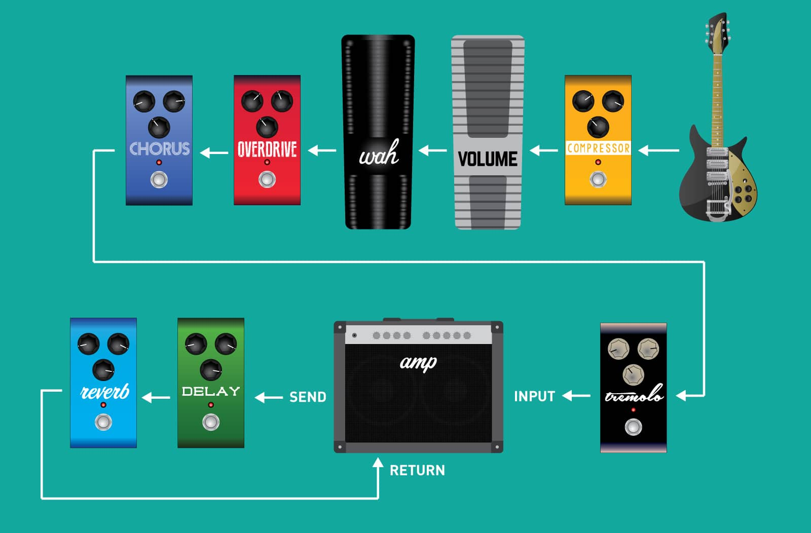 setting up your effect signal chain strymon. Black Bedroom Furniture Sets. Home Design Ideas