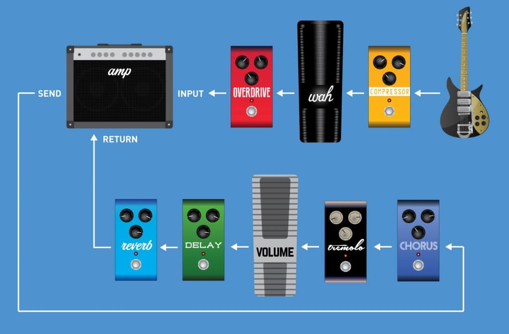 Setting up your Effects Signal Chain - Amplifier Effects Loops