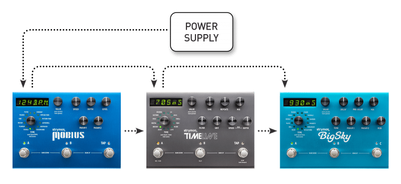 What's that Sound: Noise and Your Signal Chain - Strymon